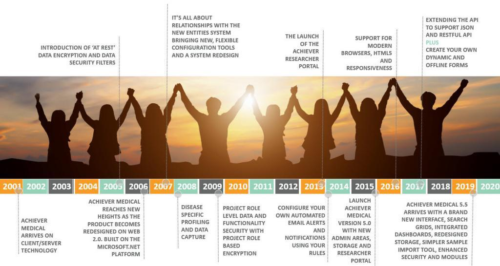 Achiever Medical Product Timeline